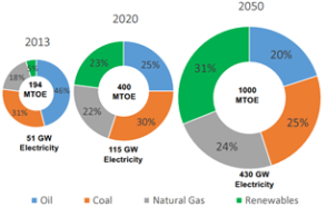 Bauran Energi Nasional.png